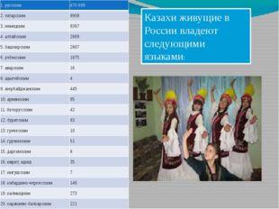 Казахи живущие в России владеют следующими языками: 1.русским 470 699 2. тата