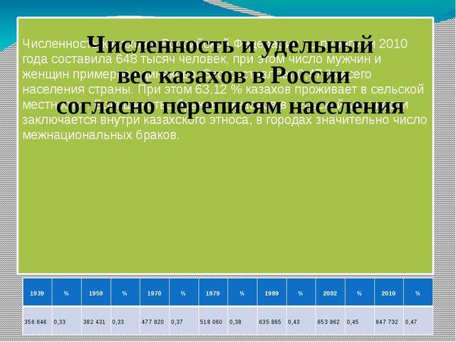 Численность казахов в Российской Федерации по переписи 2010 года составила 6...