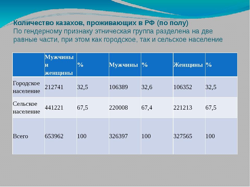 Количество казахов, проживающих в РФ (по полу) По гендерному признаку этничес...