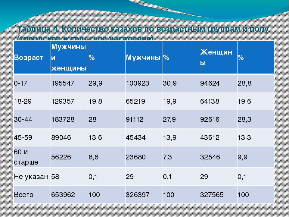 Таблица 4. Количество казахов по возрастным группам и полу (городское и сельс...