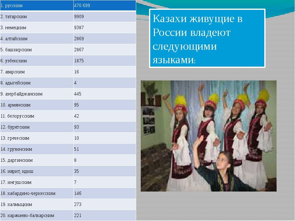 Казахи живущие в России владеют следующими языками: 1.русским 470 699 2. тата...