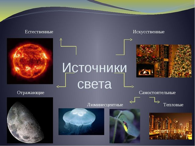 Источники света Искусственные Естественные Отражающие Самостоятельные Тепловы...