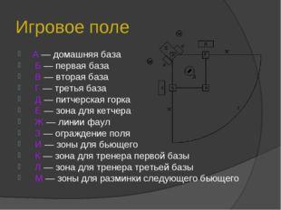 Игровое поле А — домашняя база Б — первая база В — вторая база Г — третья баз