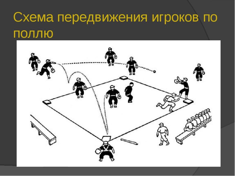 Схема передвижения игроков по поллю