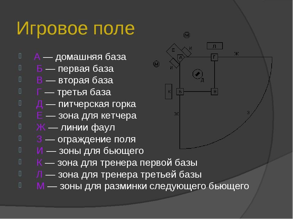 Игровое поле А — домашняя база Б — первая база В — вторая база Г — третья баз...