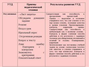 УУДПриемы педагогической техникиРезультаты развития УУД Регулятивные  .