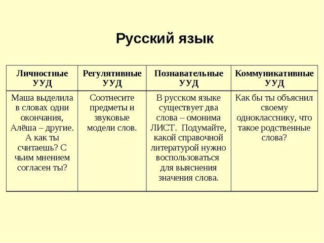Русский язык Личностные УУДРегулятивные УУДПознавательные УУДКоммуникативн...