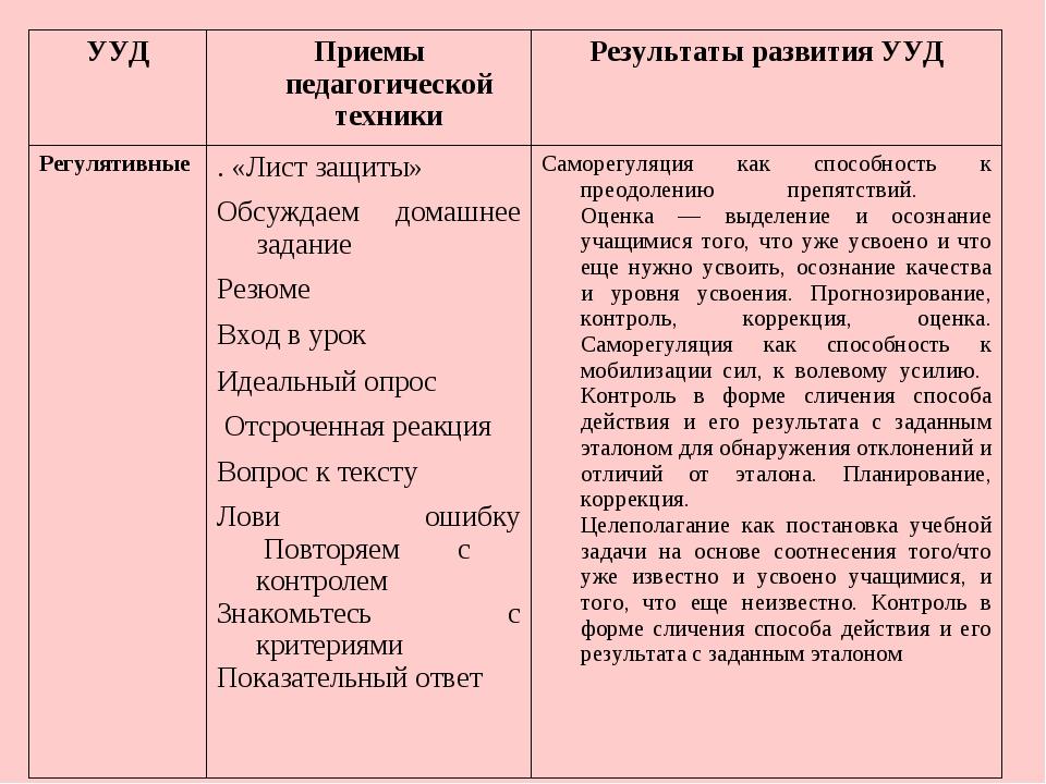 УУДПриемы педагогической техникиРезультаты развития УУД Регулятивные  ....