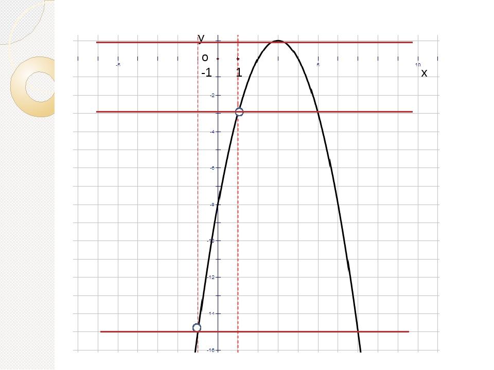 Домашнее задание Построить графики функций (строить каждый график на своей си...