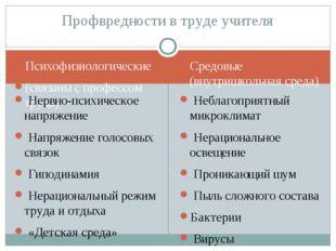 Психофизиологические (связаны с профессом труда) Средовые (внутришкольная сре