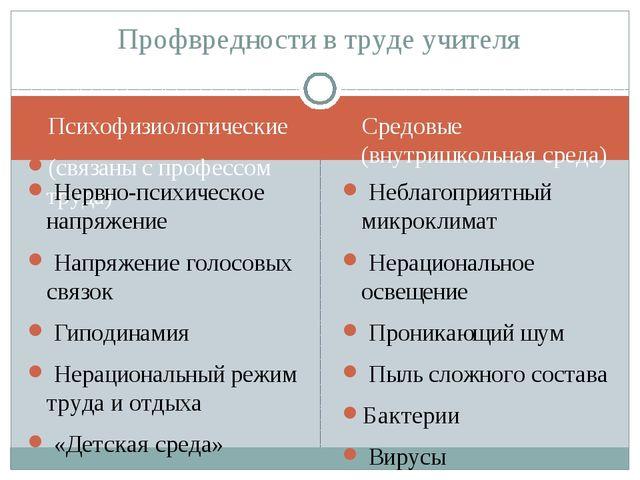 Психофизиологические (связаны с профессом труда) Средовые (внутришкольная сре...