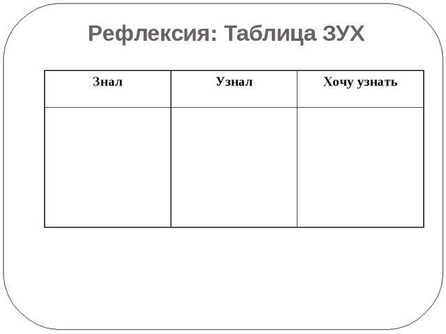 Рефлексия: Таблица ЗУХ Знал Узнал Хочу узнать