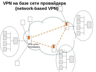 VPN на базе сети провайдера (network-based VPN) VPN-шлюз провайдера
