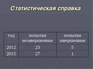 Статистическая справка годпопытки незавершенныепопытки завершенные 201223