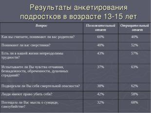 Результаты анкетирования подростков в возрасте 13-15 лет ВопросПоложительный