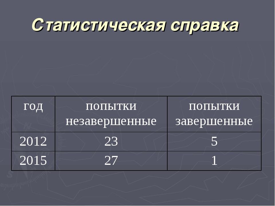 Статистическая справка годпопытки незавершенныепопытки завершенные 201223...
