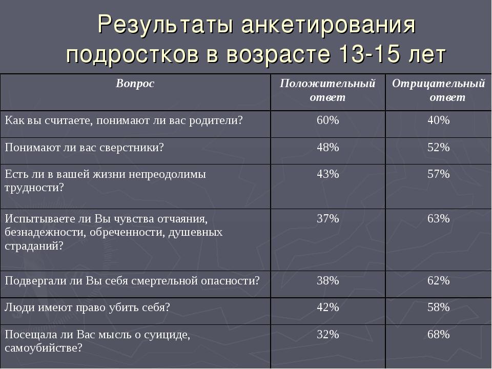 Результаты анкетирования подростков в возрасте 13-15 лет ВопросПоложительный...