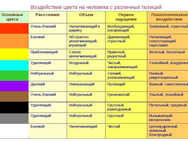 Воздействие цвета на человека с различных позиций Основные цветаРасстояниеО...