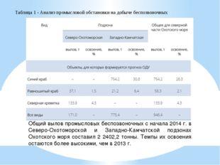 Общий вылов промысловых беспозвоночных с начала 2014 г. в Северо-Охотоморской