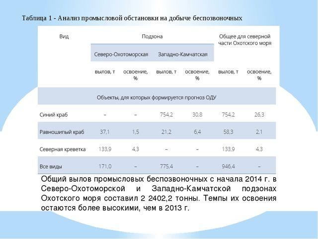 Общий вылов промысловых беспозвоночных с начала 2014 г. в Северо-Охотоморской...