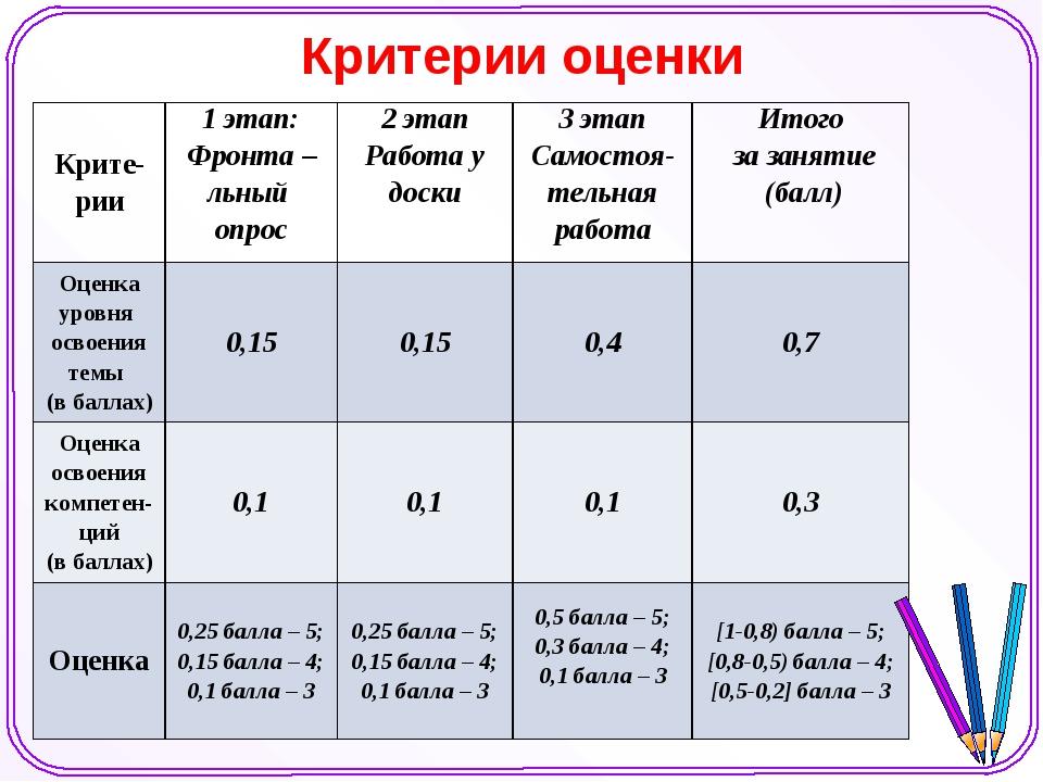 Критерии оценки Крите-рии1 этап: Фронта –льный опрос2 этап Работа у доски3...