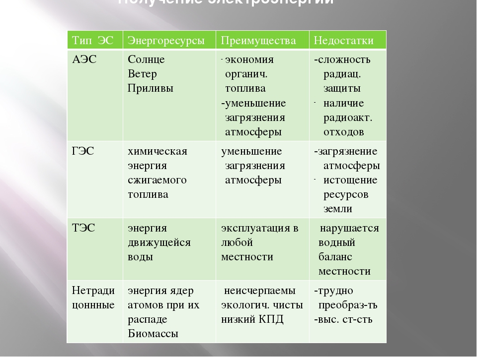 Получение электроэнергии Тип ЭС Энергоресурсы Преимущества Недостатки АЭС Сол...
