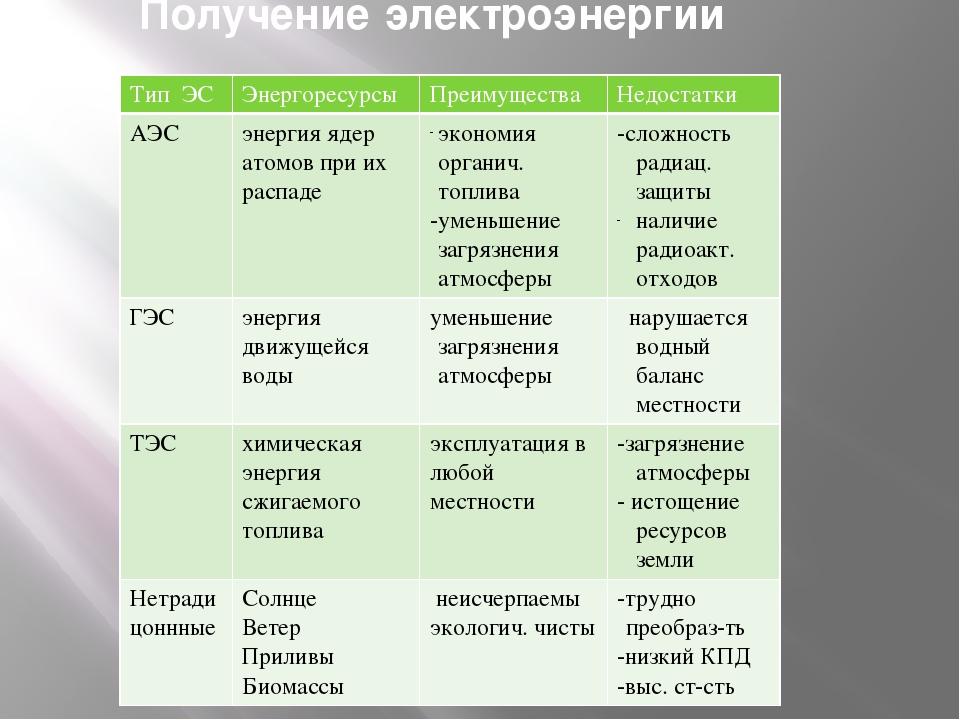 Получение электроэнергии Тип ЭС Энергоресурсы Преимущества Недостатки АЭС эне...