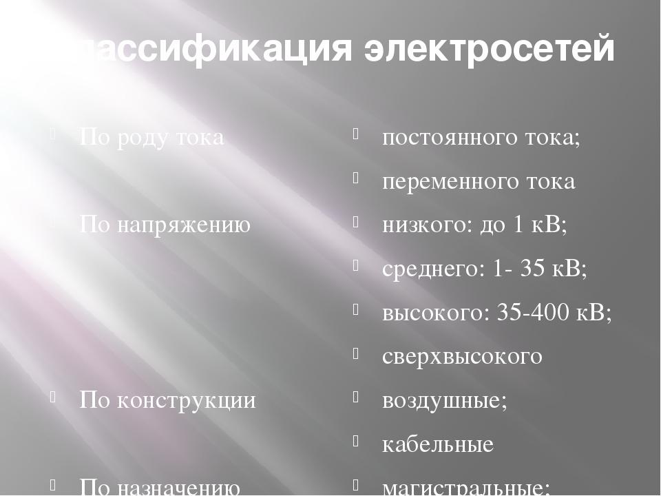 Классификация электросетей По роду тока По напряжению По конструкции По назна...