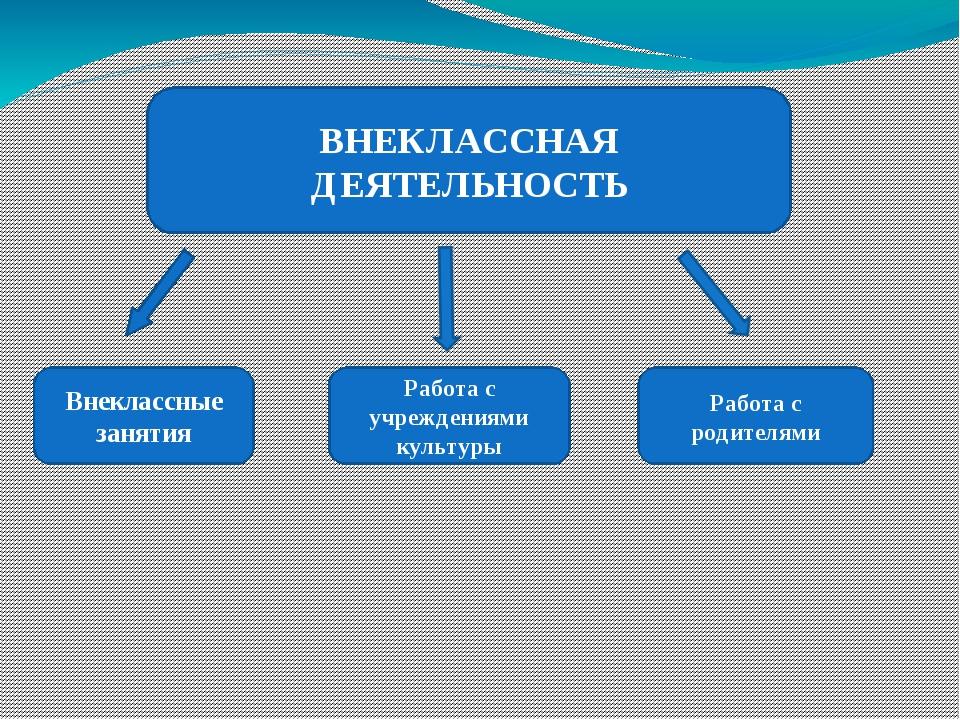 Внеклассные занятия Работа с учреждениями культуры Работа с родителями ВНЕКЛ...