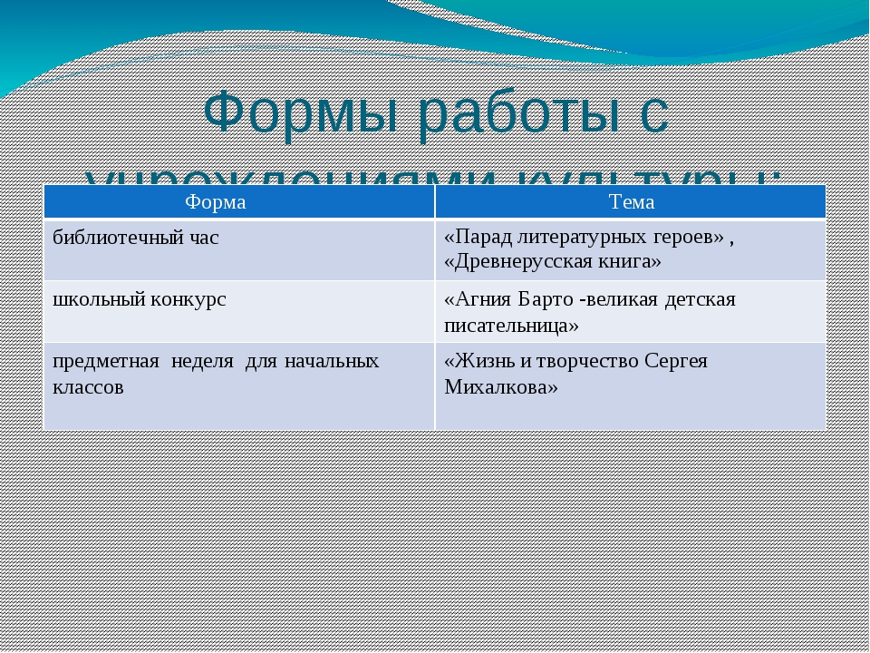 Формы работы с учреждениями культуры: Форма Тема библиотечный час «Парад лите...