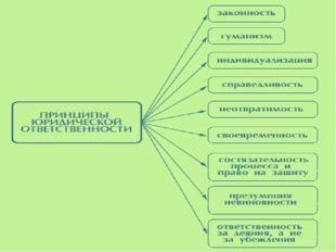 2. Цели юридической ответственности Защита правопорядка Воспитание граждан в
