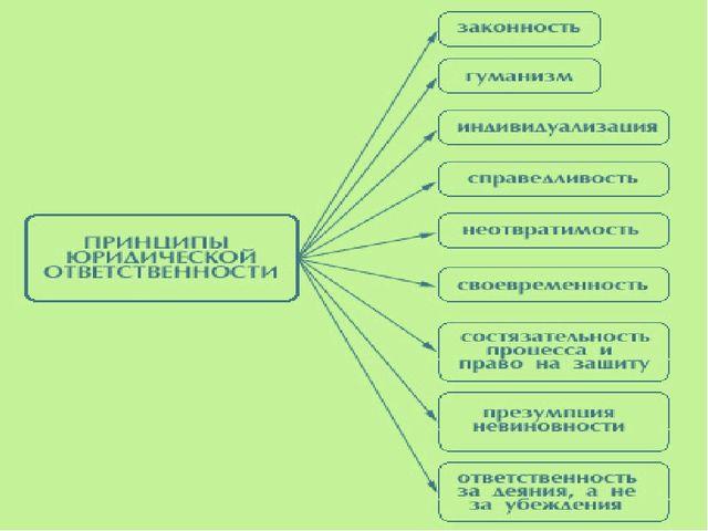 2. Цели юридической ответственности Защита правопорядка Воспитание граждан в...