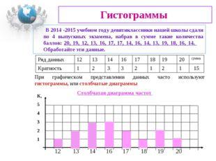 Гистограммы При графическом представлении данных часто используют гистограммы