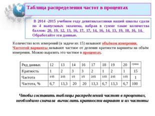 Таблица распределения частот в процентах В 2014 -2015 учебном году девятиклас