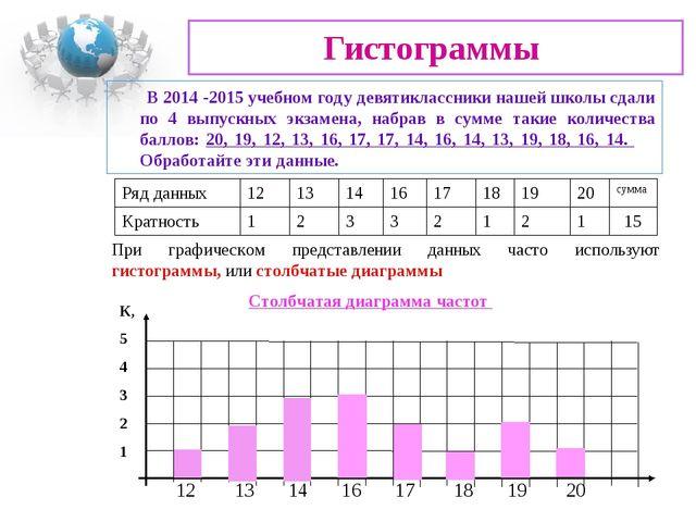 Гистограммы При графическом представлении данных часто используют гистограммы...