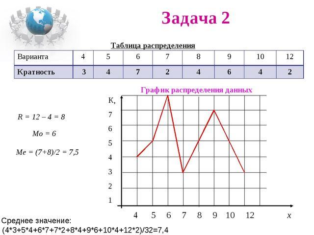 Задача 2 Таблица распределения R = 12 – 4 = 8 Мо = 6 Ме = (7+8)/2 = 7,5 Средн...