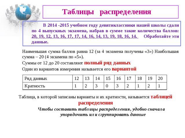 Таблицы распределения В 2014 -2015 учебном году девятиклассники нашей школы...