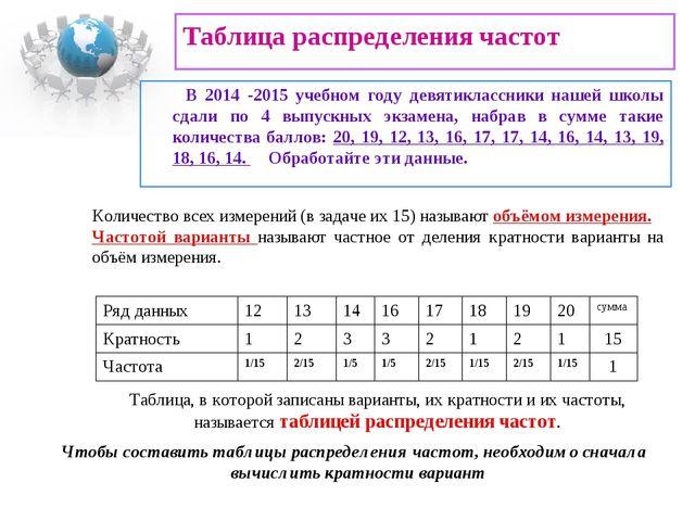 Таблица распределения частот В 2014 -2015 учебном году девятиклассники нашей...