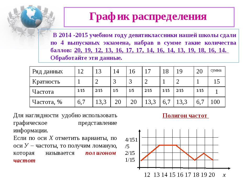 График распределения В 2014 -2015 учебном году девятиклассники нашей школы сд...