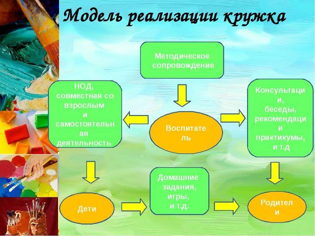 Модель реализации кружка Воспитатель Родители Дети Консультации, беседы, реко...