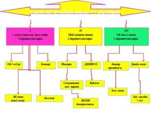 II Мағынаны тану Стратегиялары I Қызығушылықты ояту Стратегиялары III Ой толғ
