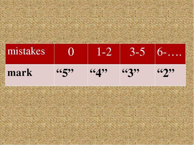 """mistakes 0 1-2 3-5 6-…. mark """"5"""" """"4"""" """"3"""" """"2"""""""