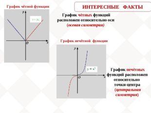 График чётных функций расположен относительно оси (осевая симметрия) График