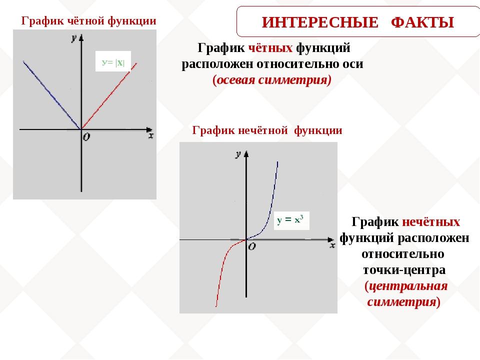 График чётных функций расположен относительно оси (осевая симметрия) График...