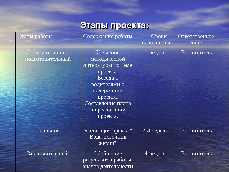 Этапы проекта: Этапы работыСодержание работы Сроки выполненияОтветственное...