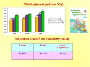 Обобщённый рейтинг УУД Качество знаний по русскому языку