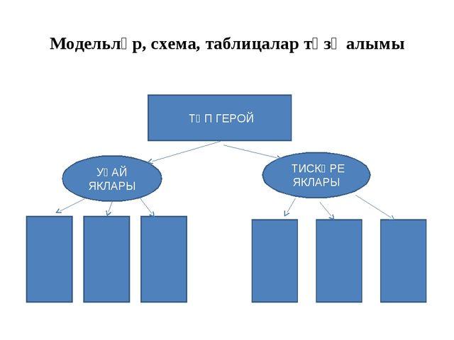 Модельләр, схема, таблицалар төзү алымы ТӨП ГЕРОЙ УҢАЙ ЯКЛАРЫ ТИСКӘРЕ ЯКЛАРЫ