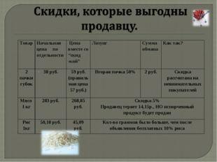 """. Товар Начальная цена по отдельности  Цена вместе со """"скид -кой""""Лозунг С"""