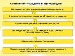 Алгоритм совместных действий взрослых и детей Мотивация к проекту через конст