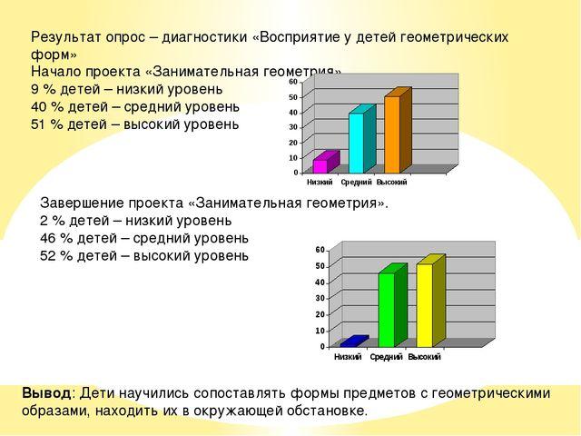 Результат опрос – диагностики «Восприятие у детей геометрических форм» Начало...
